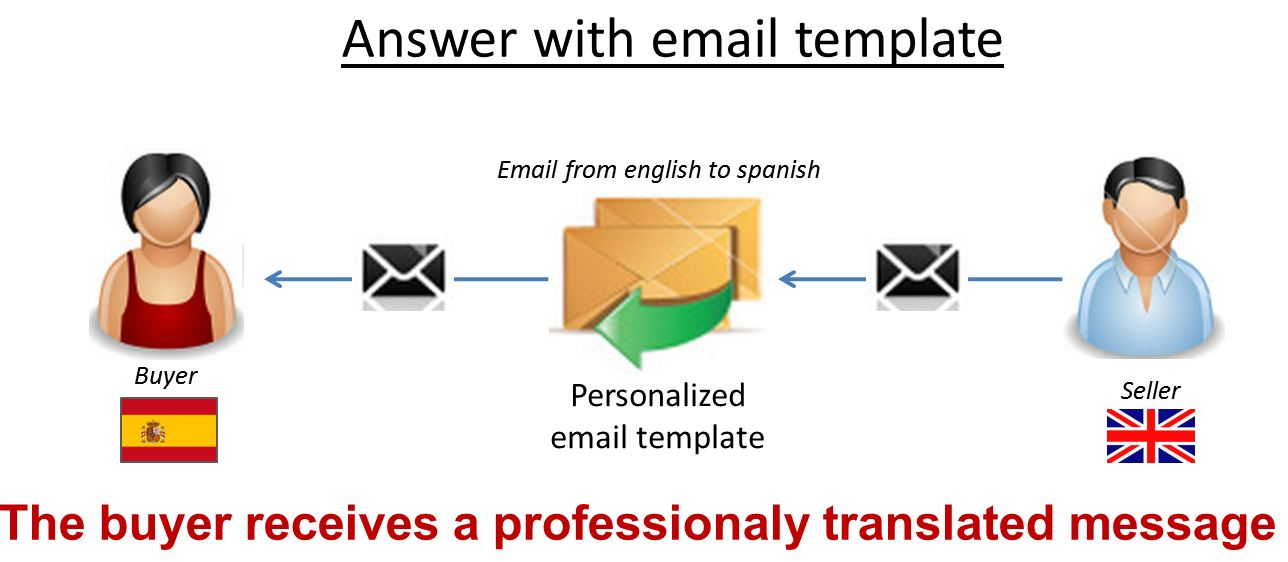 Multilingual email translation tool now fully compatible