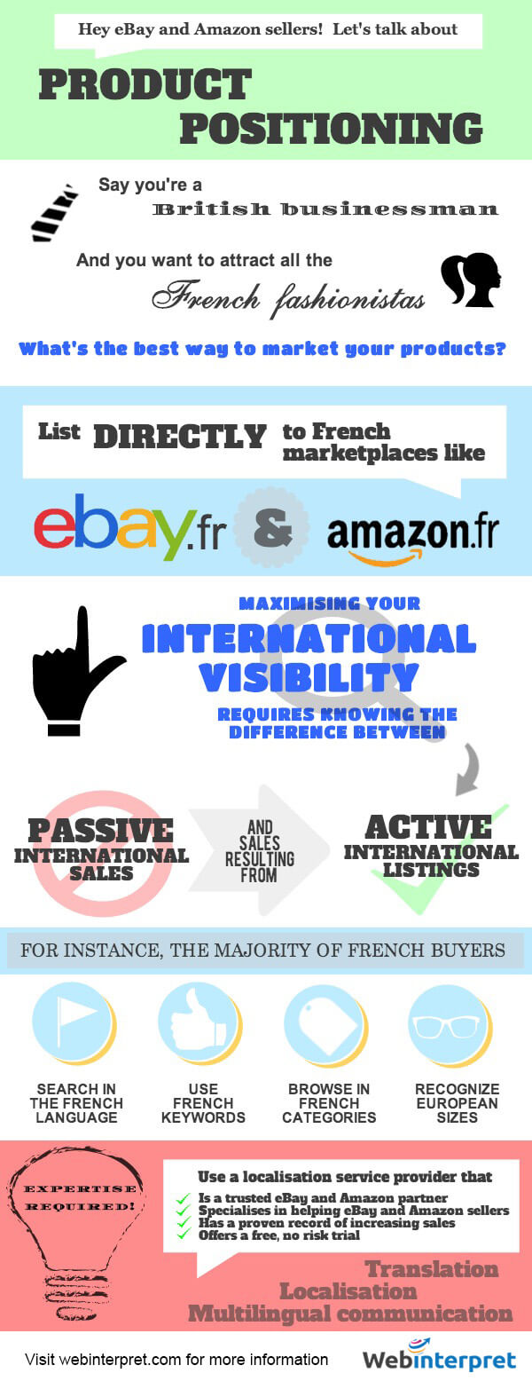 INFOGRAPHIC Why should I post directly on international eBay and Amazon sites