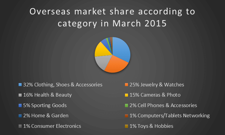 Overseas market share according to category