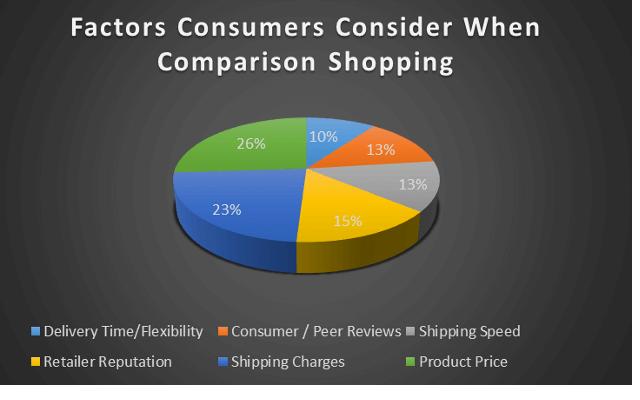 factors consumers