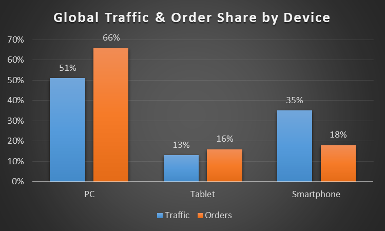 GENERAL for mobile trend post global traffic order share by device