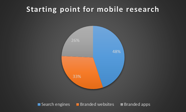 starting point for mobile research