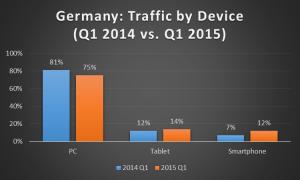Germany Traffic