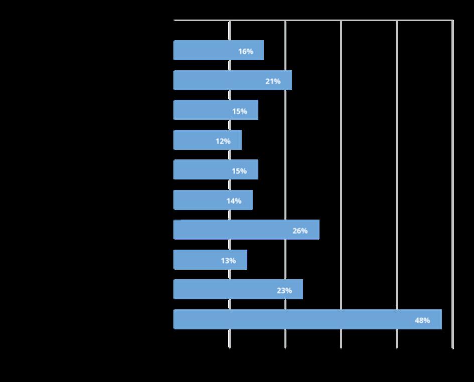 International revenue of top 10 categories sold internationally by US sellers