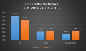 UK traffic by device