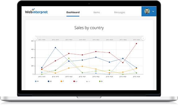 Consolidated sales view