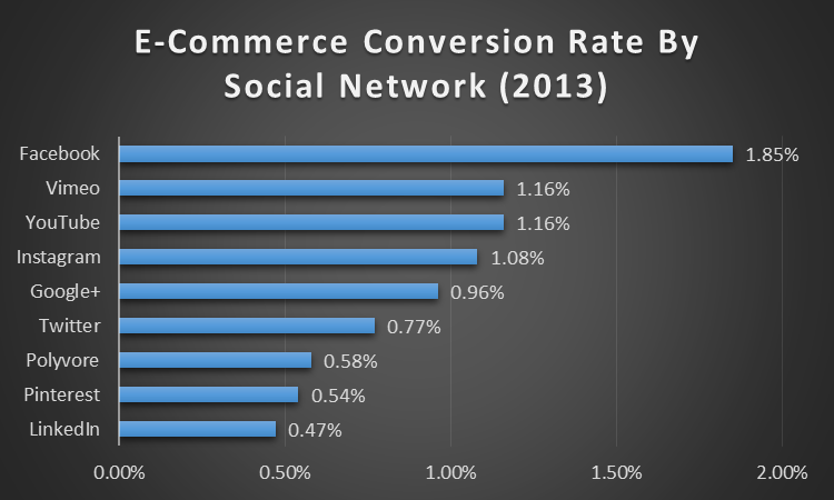 ecommerce conversion rate social network