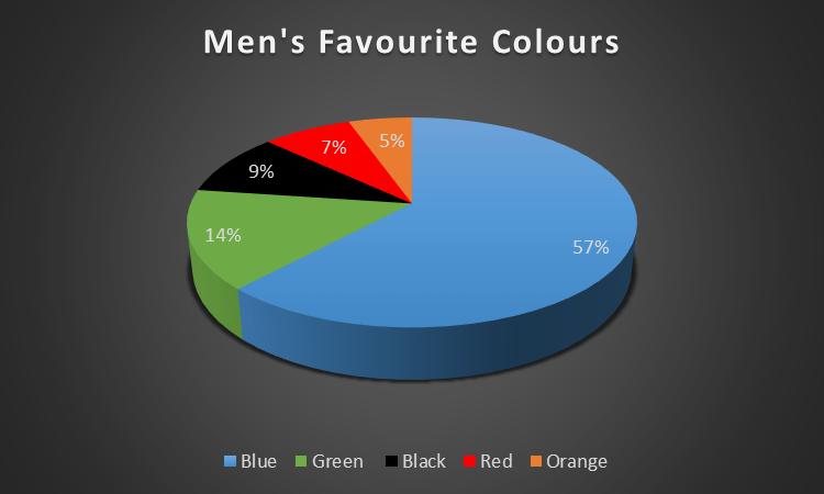 ecommerce men favourite colour