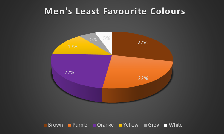 Ecommerce Men Not Favourite Colour