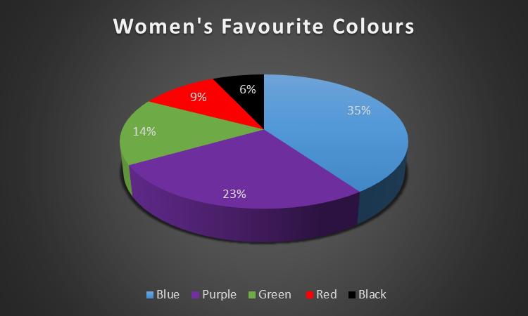 ecommerce women favourite colour