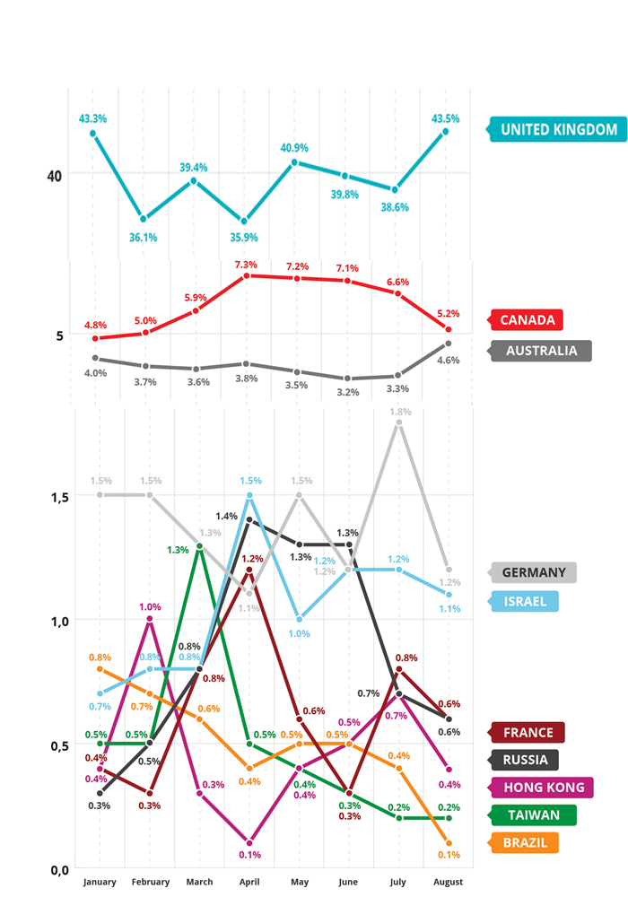How US international revenue breaks down between the top 10 foreign markets during the first half of 2015