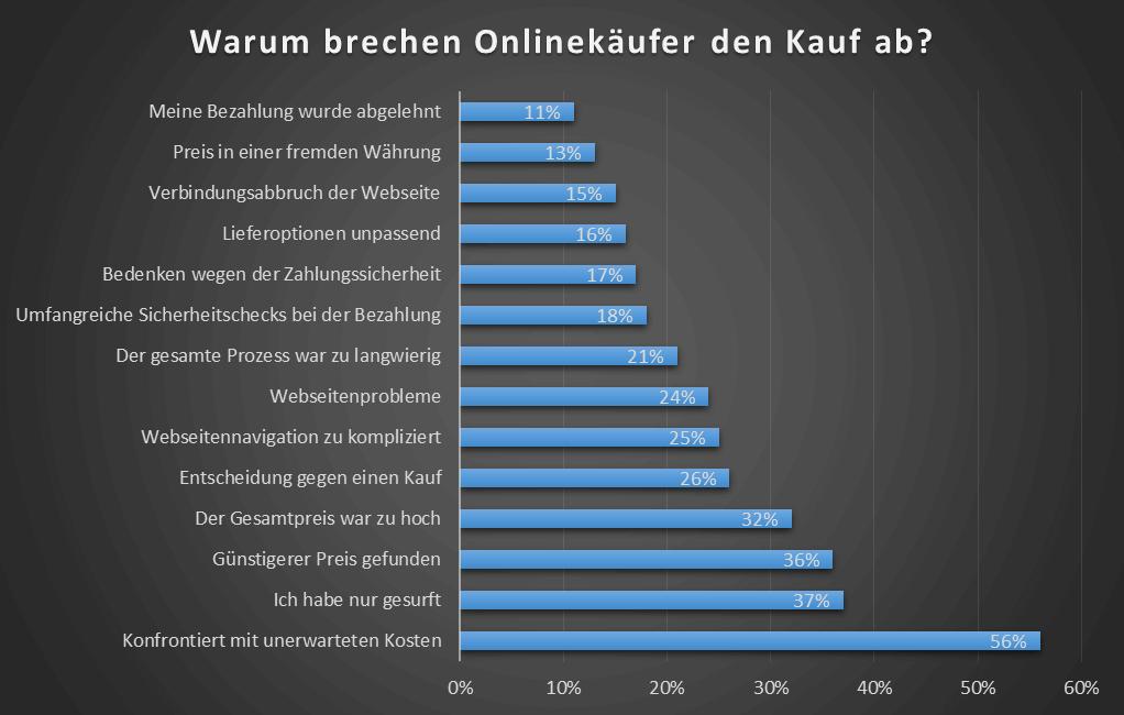 warum-brechen-onlinekaeufer-den-kauf-ab