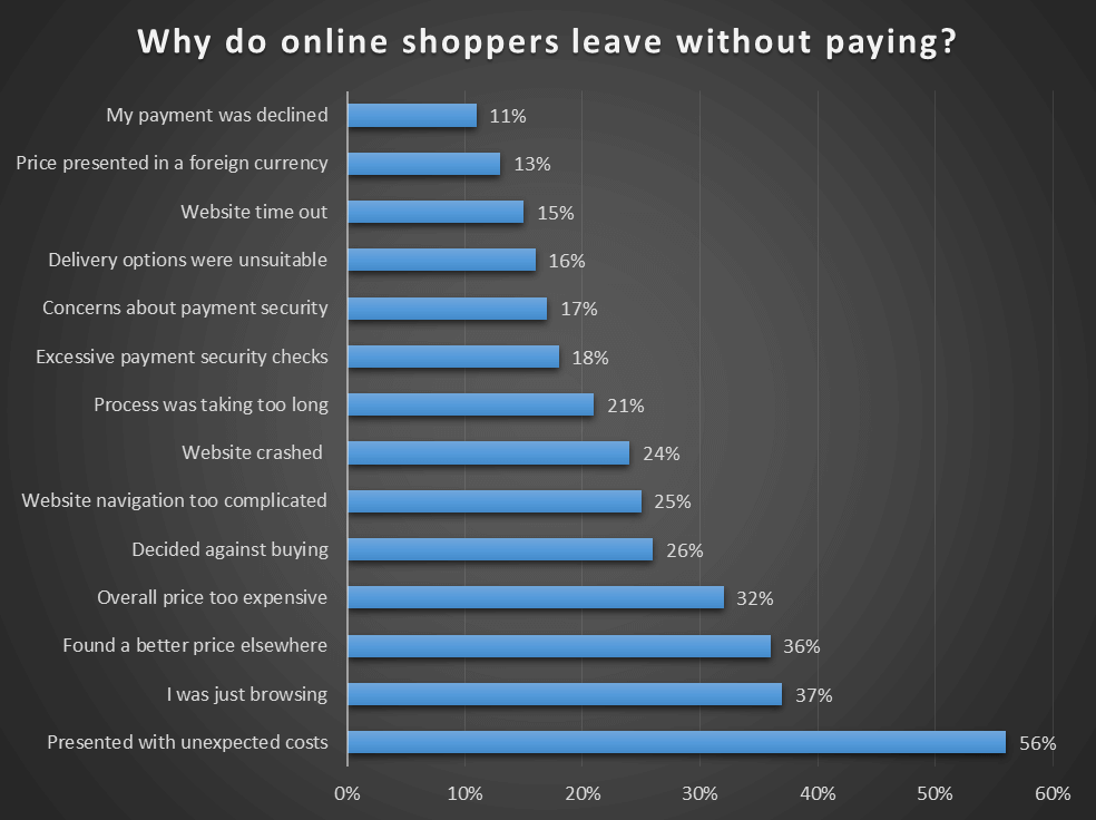why online shoppers leave without paying.