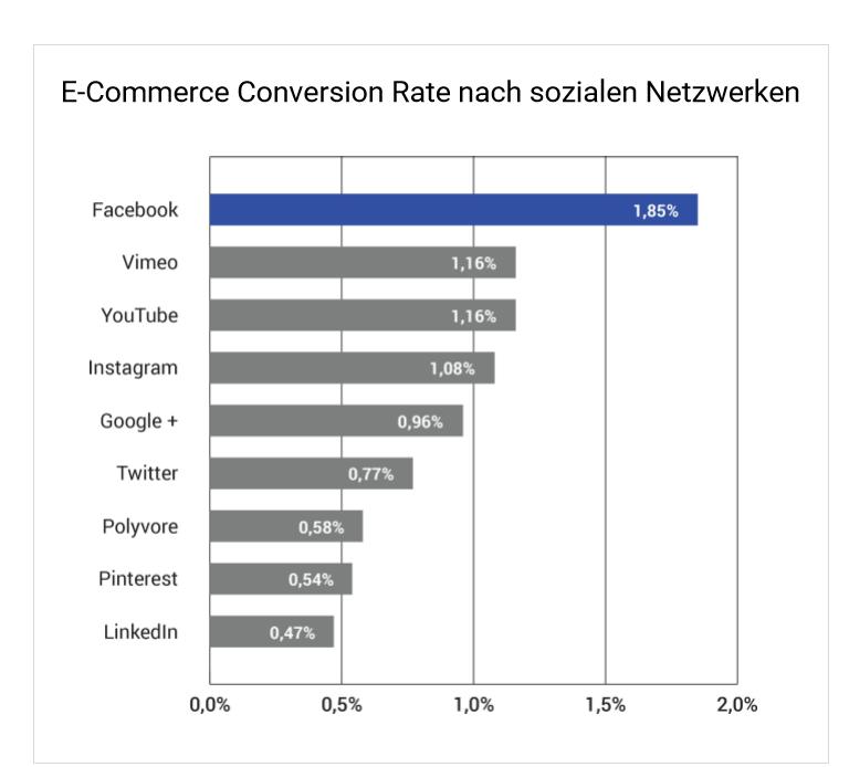 Ecommerce_nach_sozialen_netzwerken