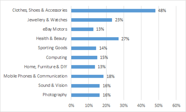 Top10Categories US sellers