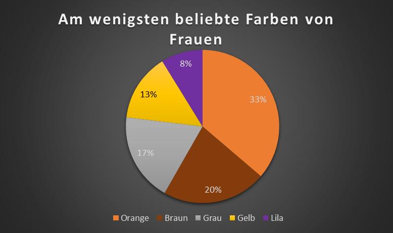 ecommerce_am_wenigsten-beliebte_farben_frauen
