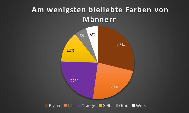 ecommerce_am_wenigsten_beliebte_Farben_von_Maennern