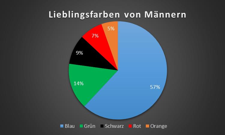 ecommerce_lieblingsfarben_maenner