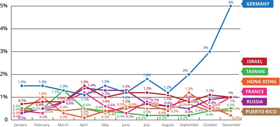 US 2ndB chart December