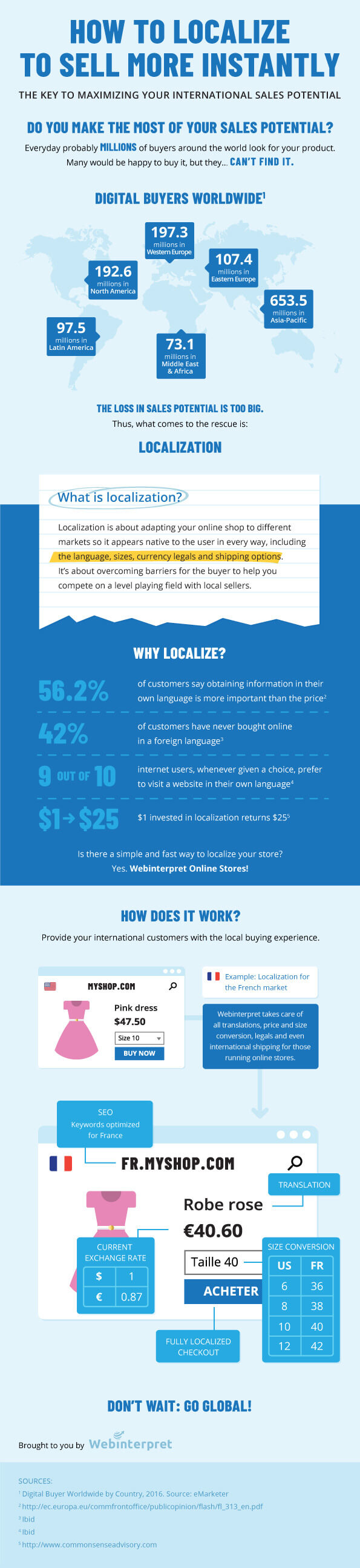 global-ecommerce-localization-infographic-short
