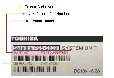 What Are Product Identifiers Gtin Upc Ean Mpn On Ebay