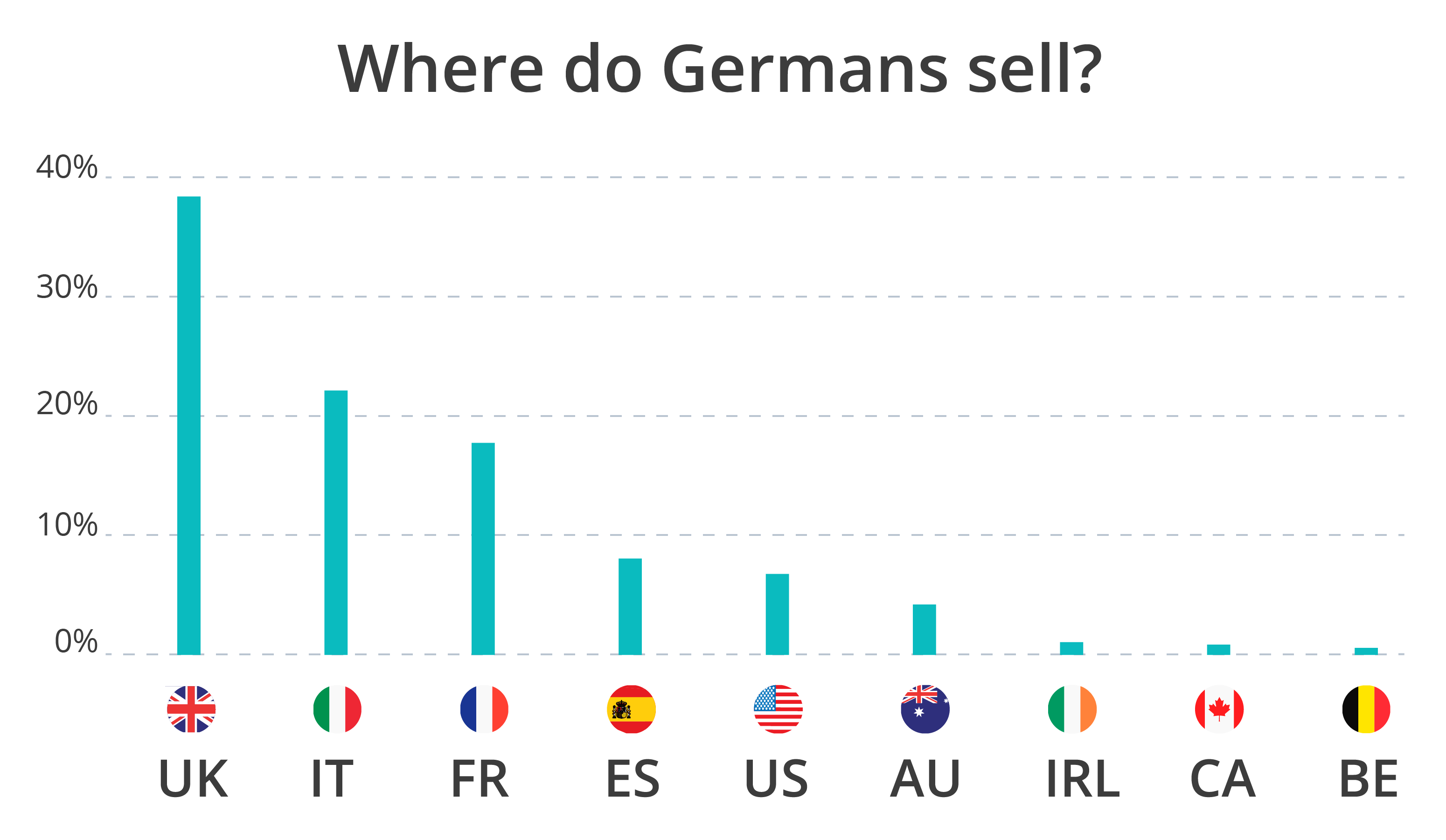 countries where german online sellers sell