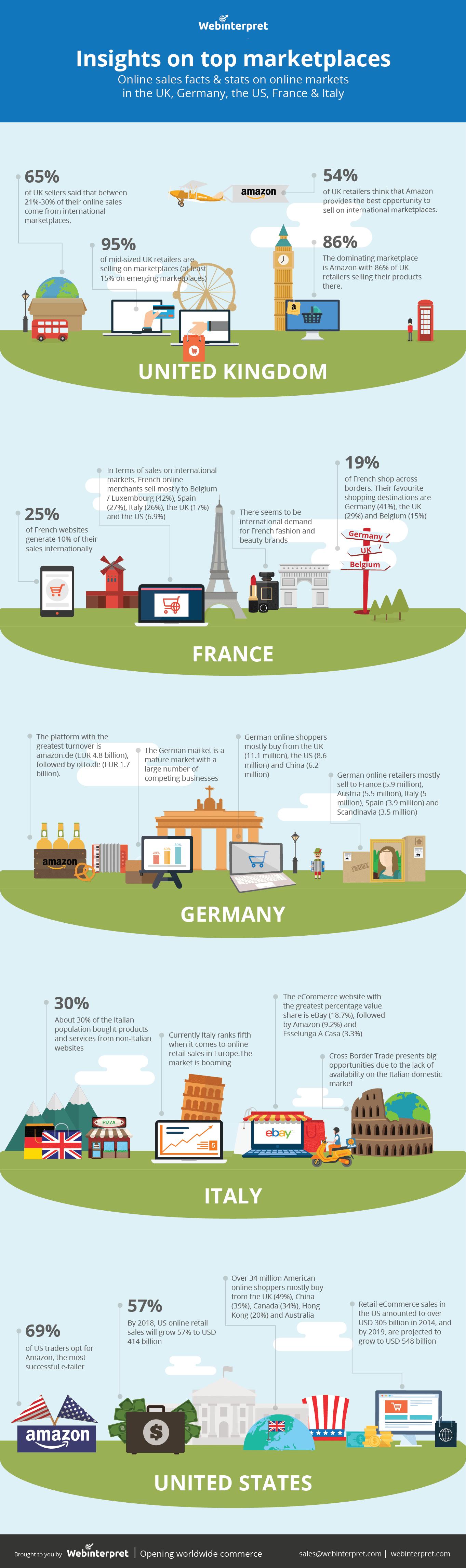 pasar-infografis online atas