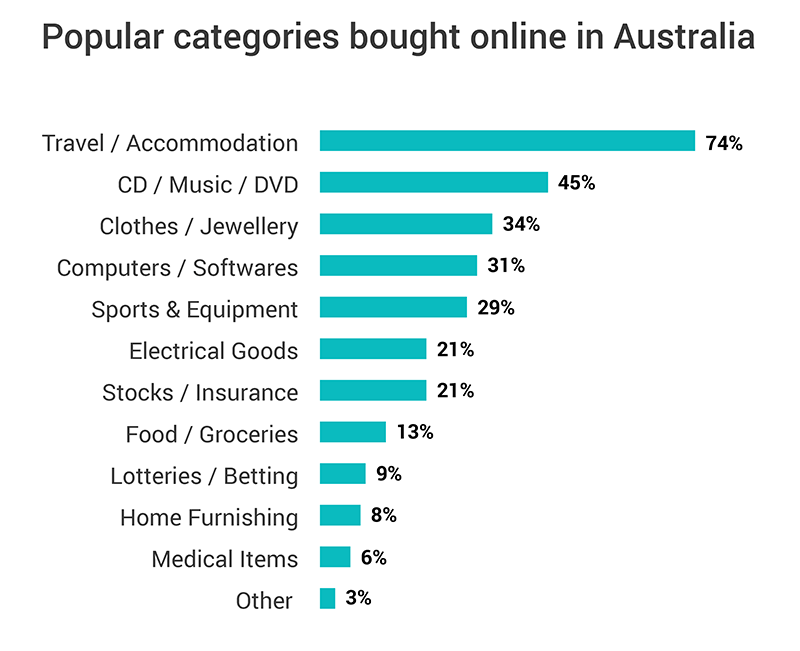 australia popular categories bought online