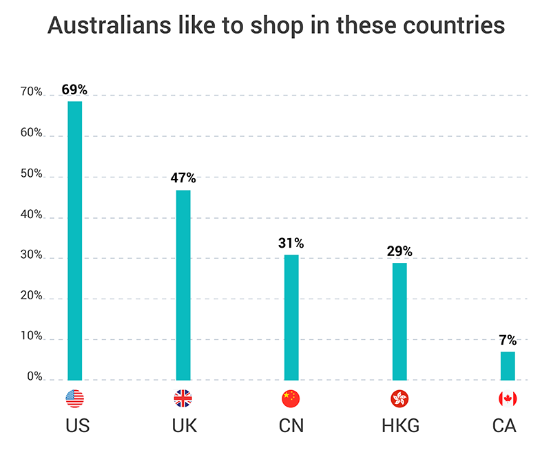 australians shop in these countries