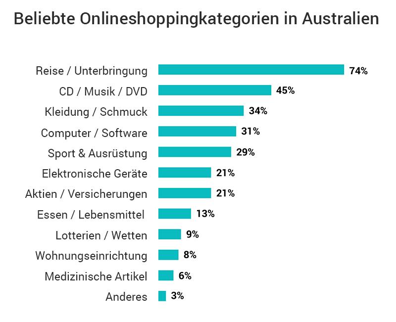 Beliebte Onlineshoppingkategorien Australien