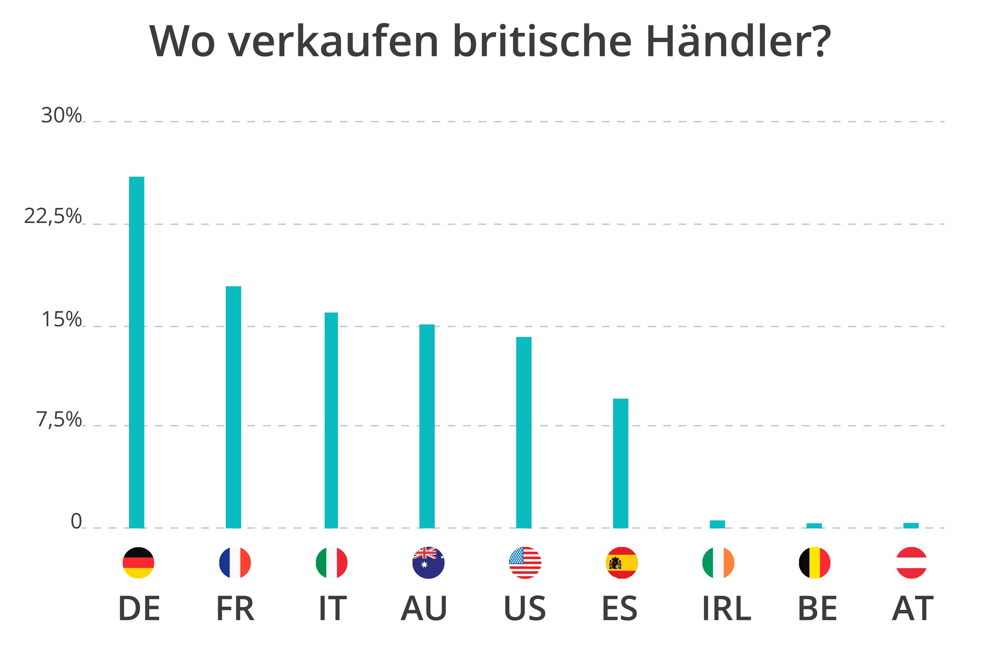 Wo verkaufen britische Händler