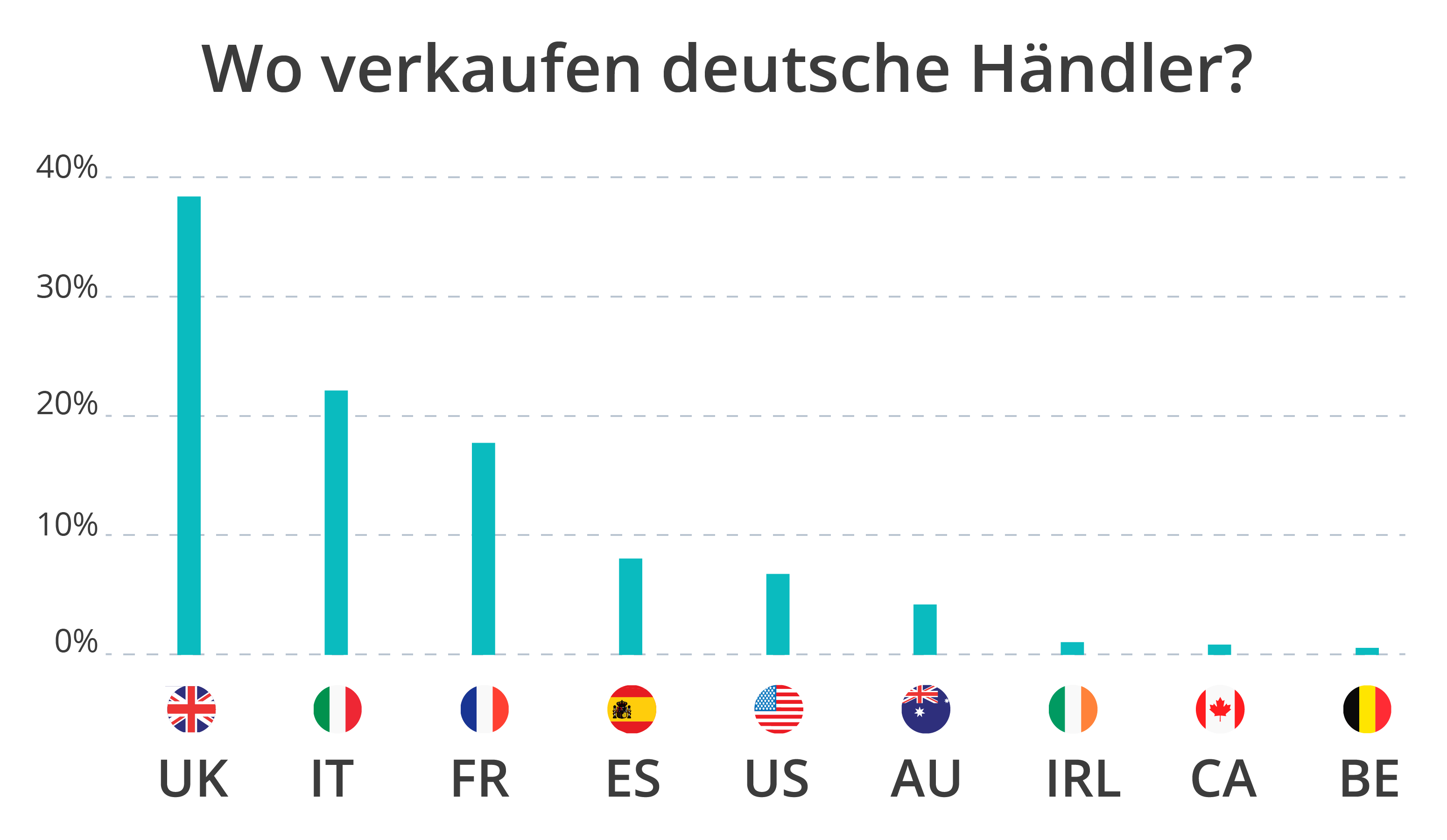 Wo verkaufen deutsche Händler