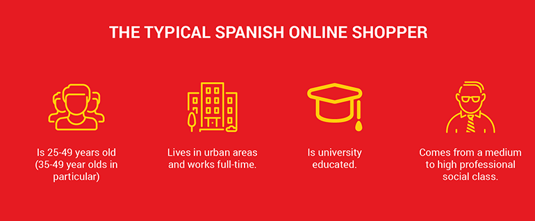 spanish online buyer