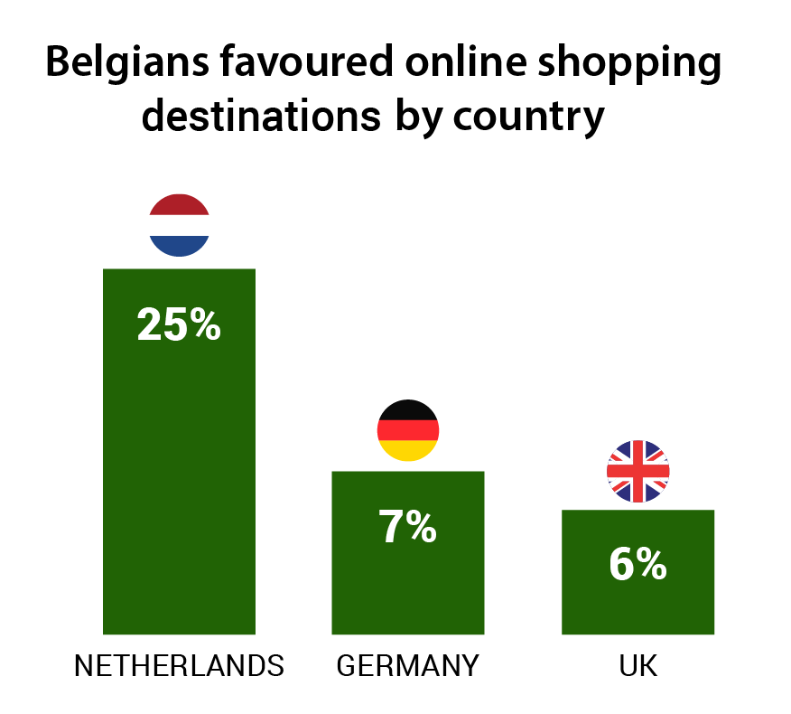 belgium-favoured-shopping-destinations