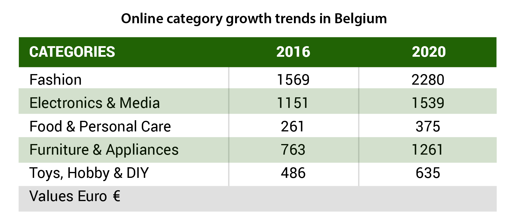 online category growth belgium