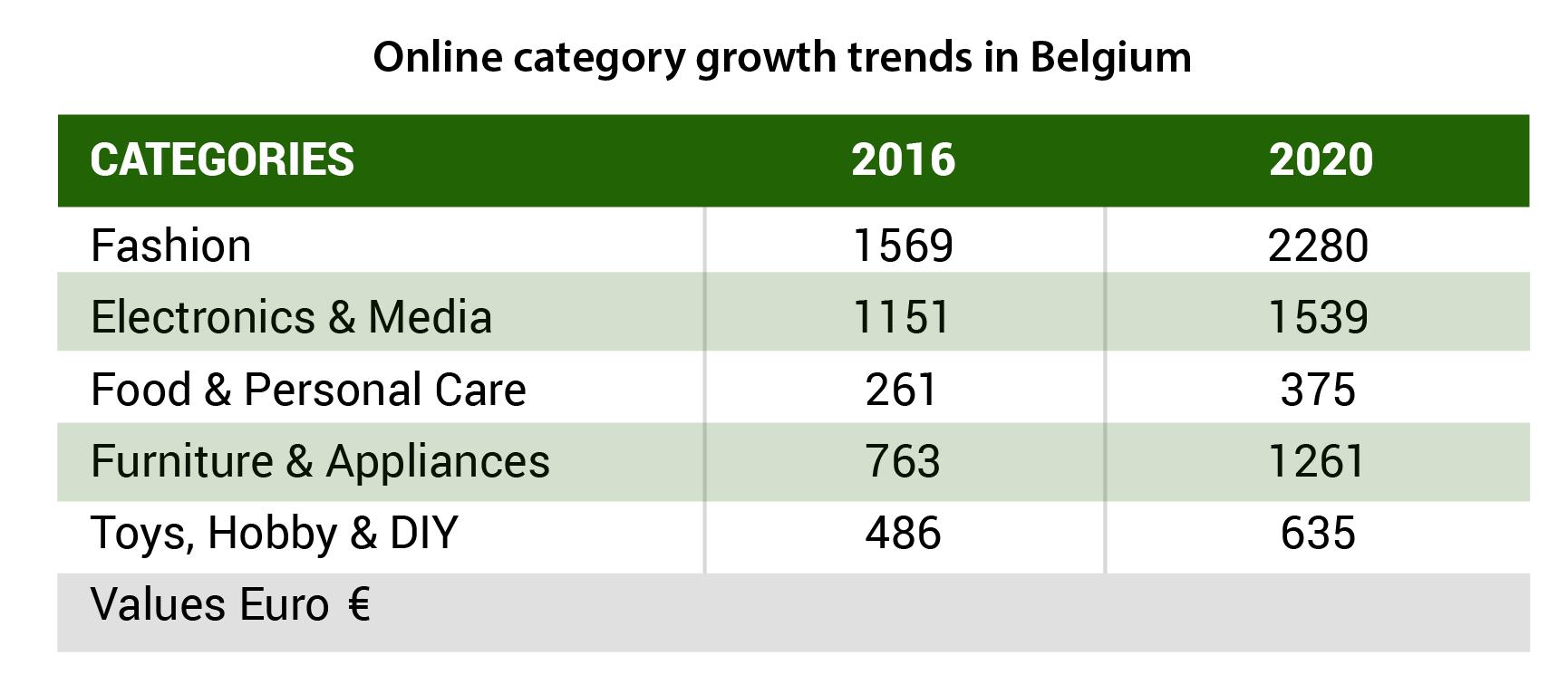 online-category-growth-belgium