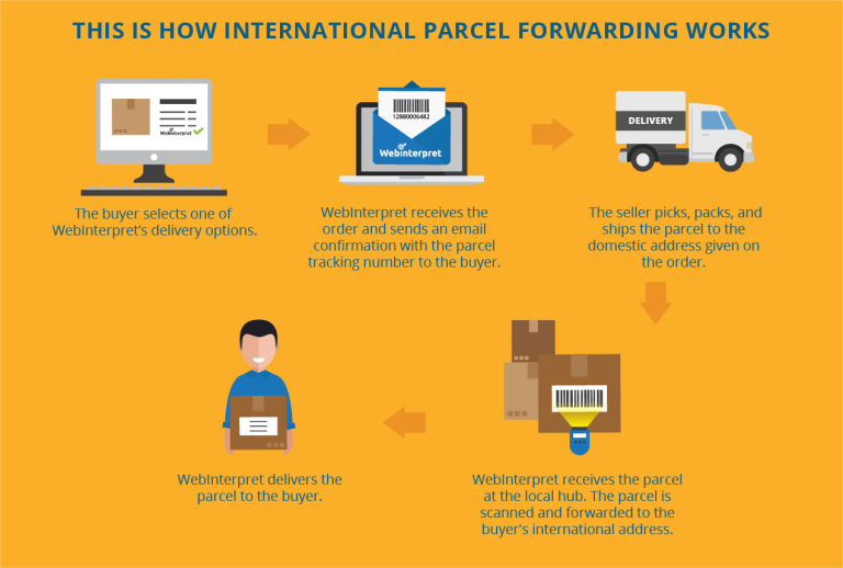 webinterpret-international-parcel-forwarding-how-it-works