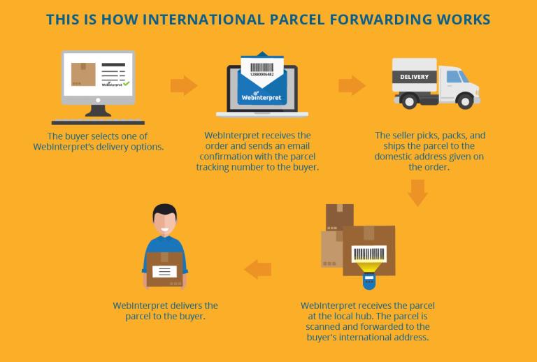 webinterpret-international-parcel-forwarding-how-it-works
