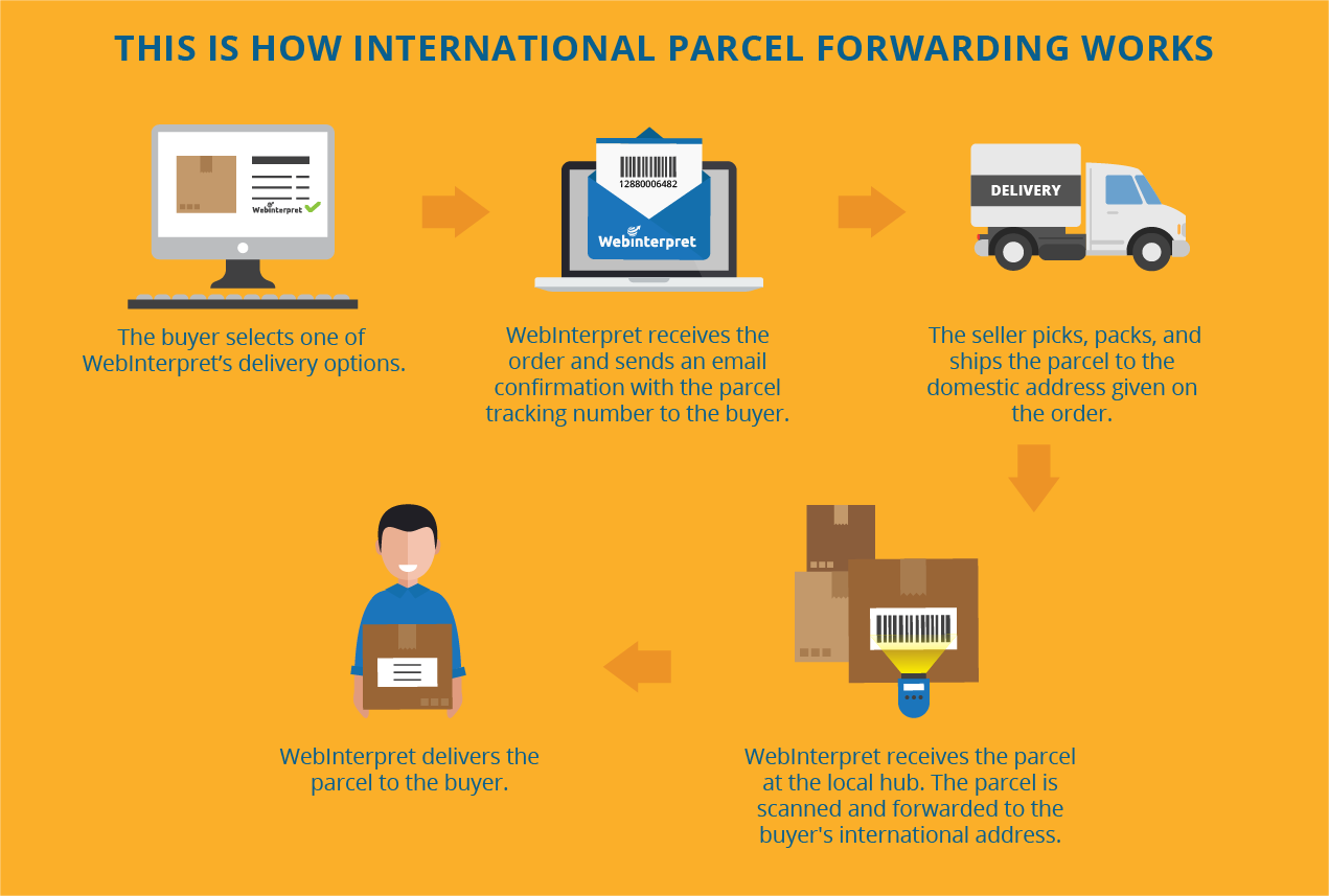 webinterpret international package forwarding