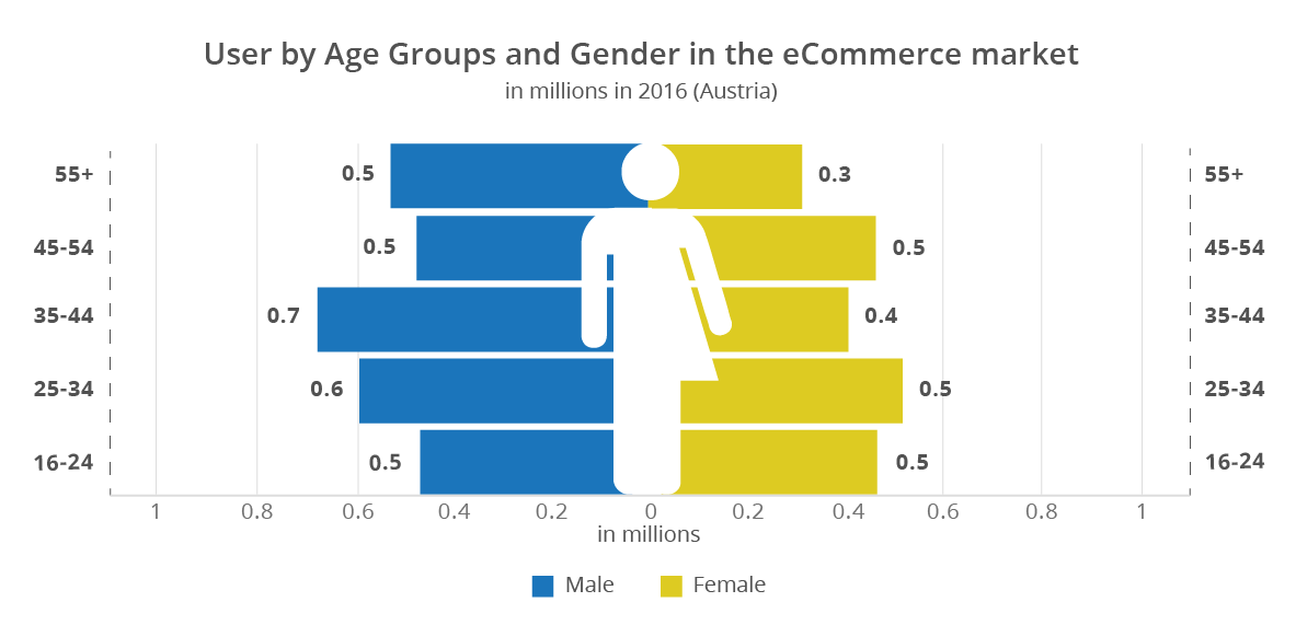 ecommerce austria gender distribution user