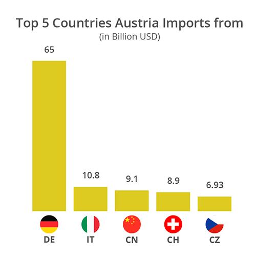 ecommerce austria imports