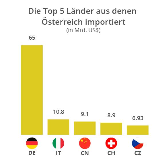 ecommerce top lander aus denen osterreich importiert