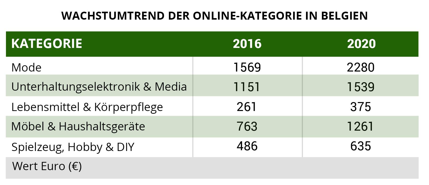 online kategorie belgien