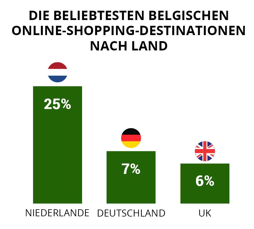 online shopping destinationen belgien