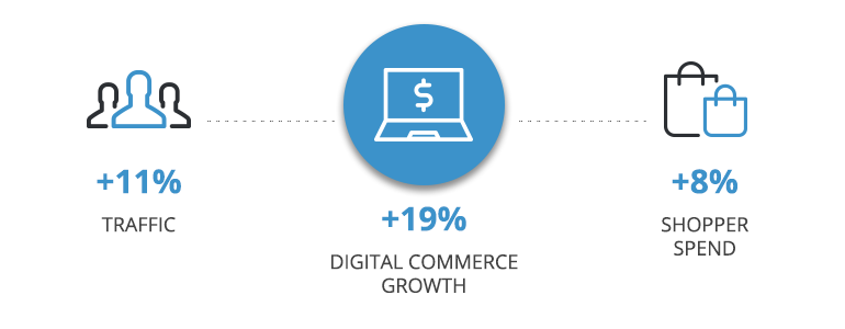 digital commerce growth ecommerce trends