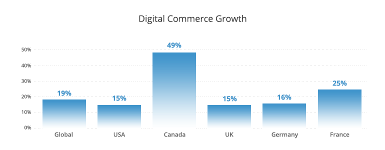digital commerce growth global