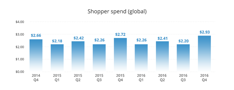 ecommerce shopper spend global