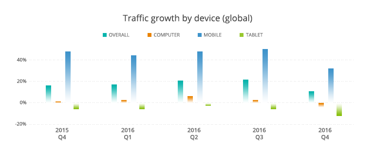 ecommerce traffic growth device global