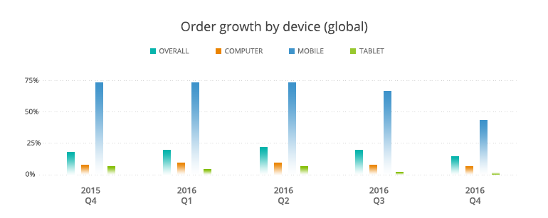 order-growth-device-global