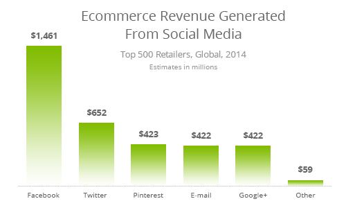 ecommerce revenue social media